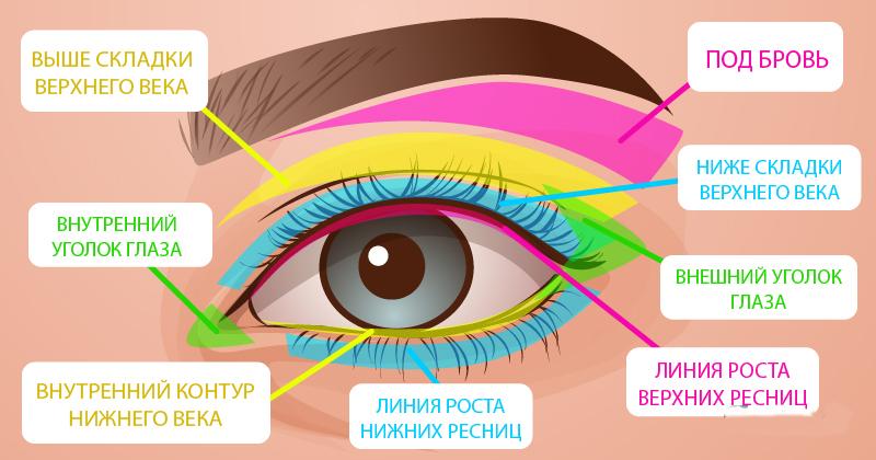 Гид по макияжу: как правильно красить глаза, чтобы выглядеть обезоруживающе